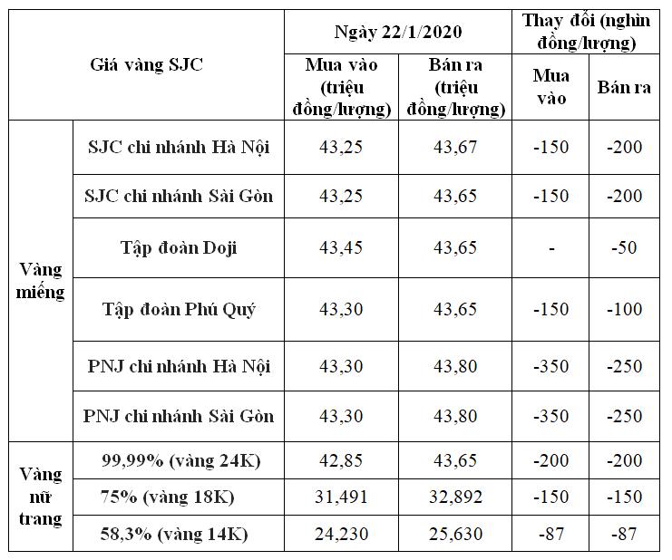 Giá vàng hôm nay 22/1: SJC đồng loạt giảm có nơi đến 350.000 đồng/lượng vào những ngày cận Tết Nguyên đán - Ảnh 1.