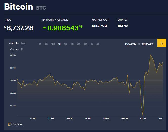 Chỉ số giá bitcoin hôm nay (22/1) (nguồn: CoinDesk)