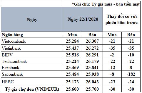 Tỷ giá đồng Euro hôm nay 22/1: Giá Euro trong nước tiếp tục sụt giảm - Ảnh 2.