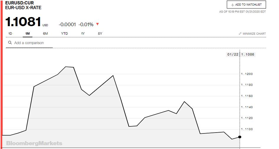 Tỷ giá đồng Euro hôm nay 22/1: Giá Euro trong nước tiếp tục sụt giảm - Ảnh 3.
