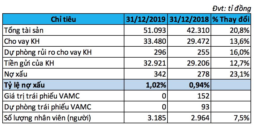 Vì sao lợi nhuận Kienlongbank giảm 70% so với năm trước, chỉ đạt gần 86 tỉ đồng? - Ảnh 3.