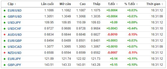 Thị trường ngoại hối hôm nay 22/1: Nhà đầu tư bình tĩnh hơn trước tin tức về virus viêm phổi corona, đồng USD tăng điểm - Ảnh 1.