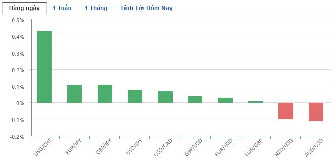 Thị trường ngoại hối hôm nay 22/1: Nhà đầu tư bình tĩnh hơn trước tin tức về virus viêm phổi corona, đồng USD tăng điểm - Ảnh 2.