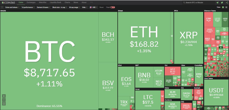 Toàn cảnh thị trường tiền kĩ thuật số hôm nay (22/1) (Nguồn: Coin360.com)