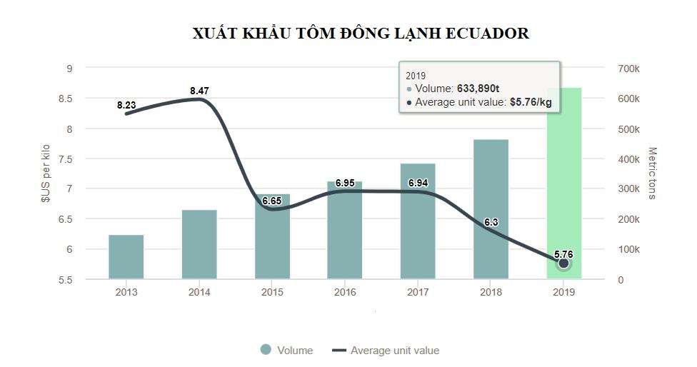 Giá tôm ở Ecuador giảm dài hạn khi khối lượng sang Trung Quốc đạt 400.000 tấn - Ảnh 2.