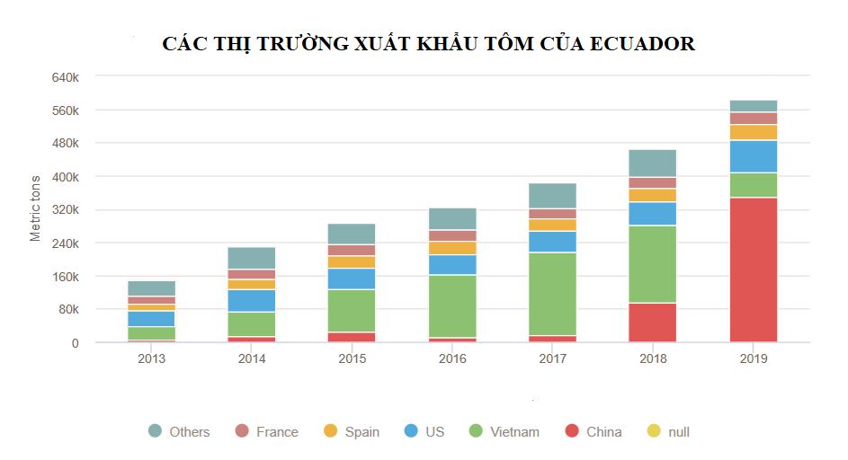 Giá tôm ở Ecuador giảm dài hạn khi khối lượng sang Trung Quốc đạt 400.000 tấn - Ảnh 3.