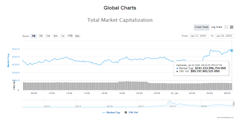 Tổng giá trị thị trường và khối lượng giao dịch tiền kĩ thuật số hôm nay (22/1) (nguồn: CoinMarketCap)