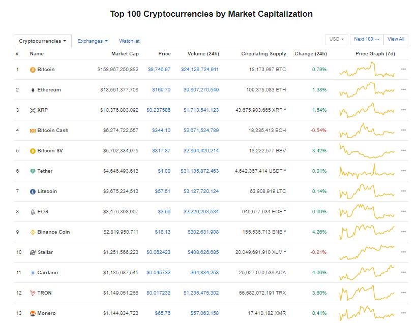 Nhóm 10 đồng tiền kĩ thuật số hàng đầu theo giá trị thị trường hôm nay (22/1) (nguồn: CoinMarketCap)