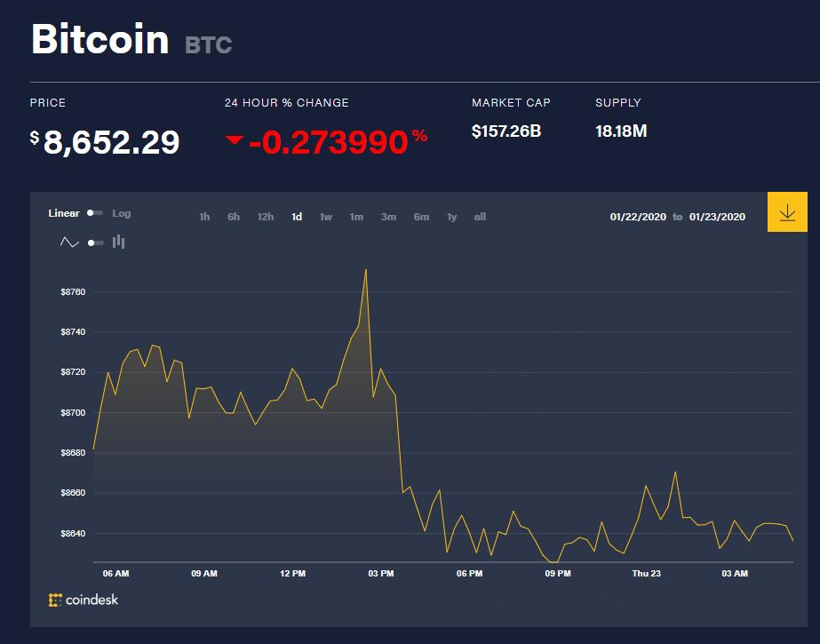 Chỉ số giá bitcoin hôm nay (23/1) (nguồn: CoinDesk)