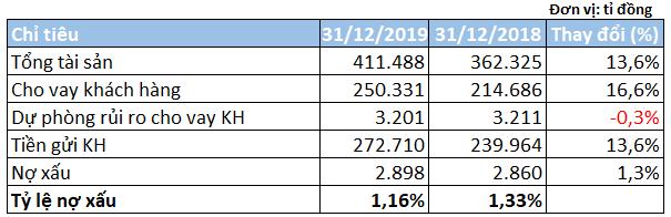 Thu nhập nhân viên MBBank tăng lên gần 34 triệu đồng/tháng - Ảnh 3.