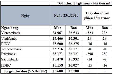 Tỷ giá đồng Euro hôm nay 23/1: Đóng cửa năm Kỷ Hợi với nhiều biến động trái chiều - Ảnh 2.