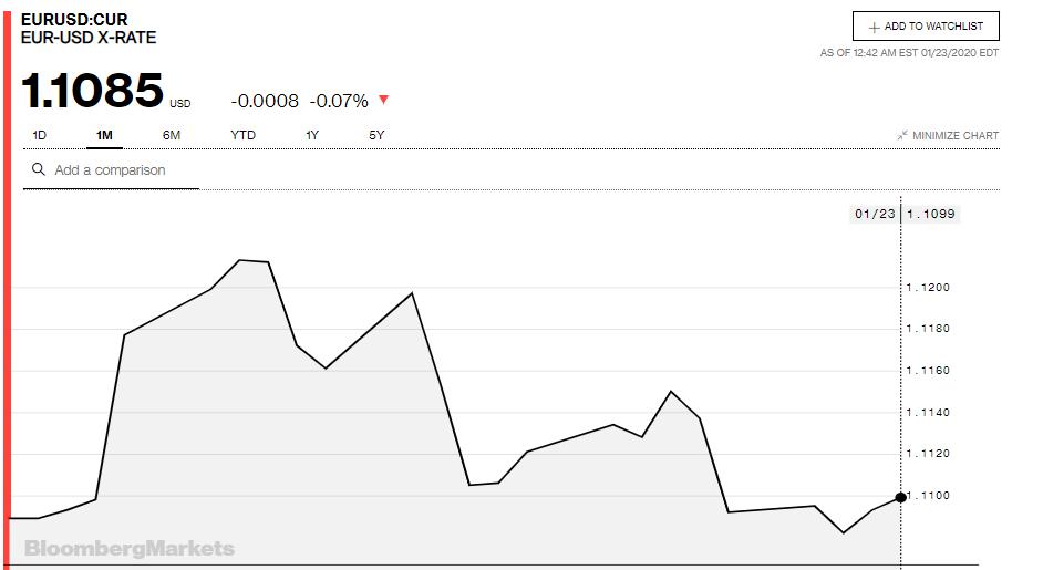Tỷ giá đồng Euro hôm nay 23/1: Đóng cửa năm Kỷ Hợi với nhiều biến động trái chiều - Ảnh 3.