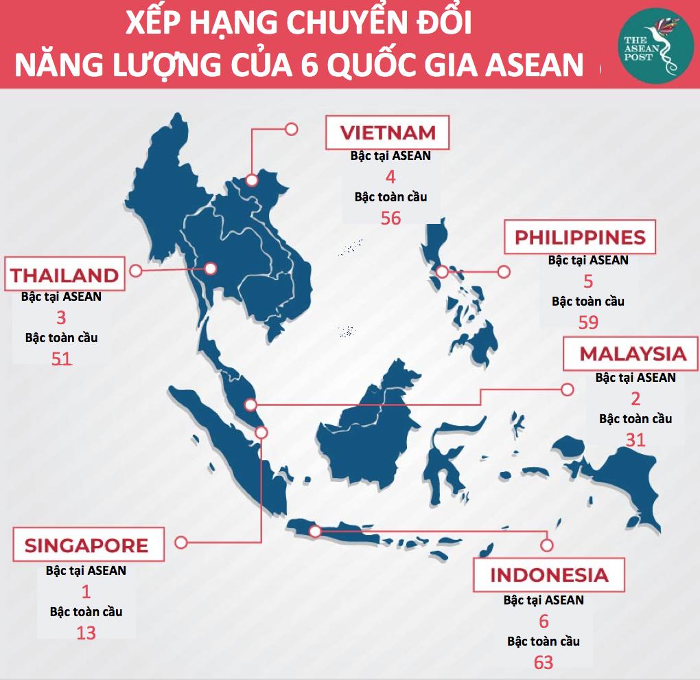 Việt Nam ở đâu trong bảng xếp hạng Chuyển đổi năng lượng khu vực ASEAN? - Ảnh 1.