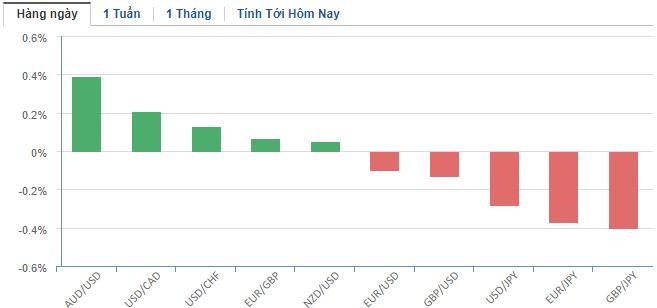 Thị trường ngoại hối hôm nay 23/1: Virus viêm phổi Vũ Hán vô tình khiến yen Nhật tăng điểm, nhân dân tệ giảm sâu - Ảnh 2.