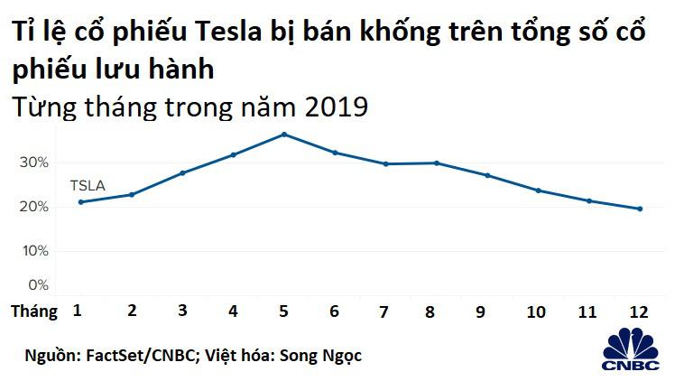 Bí ẩn cổ phiếu Tesla: Tại sao giá tăng phi mã vượt mọi dự báo dù bị bán khống ồ ạt? - Ảnh 3.