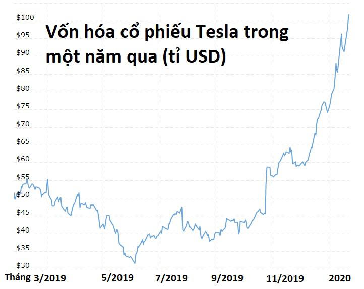 Bí ẩn cổ phiếu Tesla: Tại sao giá tăng phi mã vượt mọi dự báo dù bị bán khống ồ ạt? - Ảnh 2.
