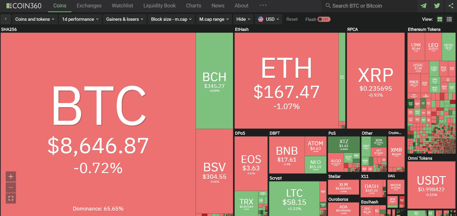 Toàn cảnh thị trường tiền kĩ thuật số hôm nay (23/1) (Nguồn: Coin360.com)