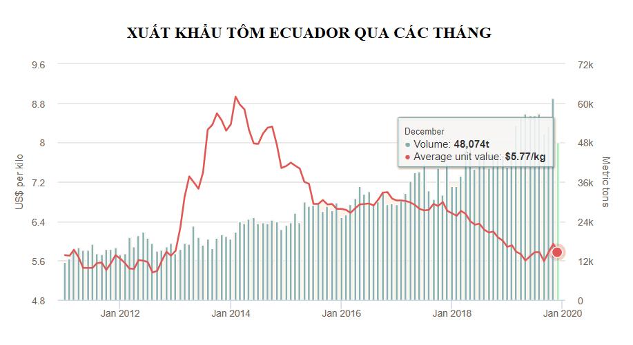 Giá tôm ở Ecuador giảm dài hạn khi khối lượng sang Trung Quốc đạt 400.000 tấn - Ảnh 4.