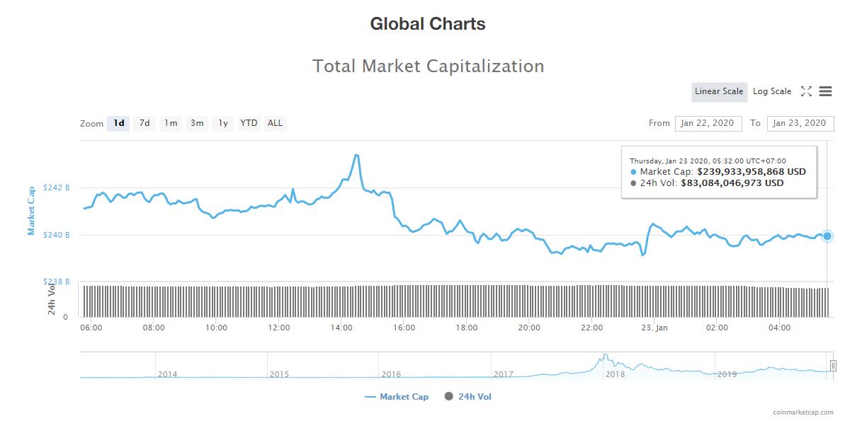 Tổng giá trị thị trường và khối lượng giao dịch tiền kĩ thuật số hôm nay (23/1) (nguồn: CoinMarketCap)