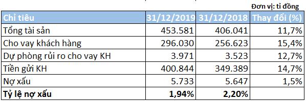 Tỉ lệ nợ xấu Sacombank giảm xuống dưới 2% - Ảnh 3.