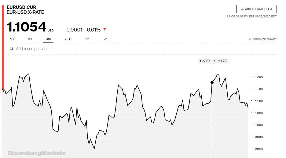 Tỷ giá đồng Euro hôm nay 24/1: Giảm xuống mức thấp nhất 7 tuần so với USD - Ảnh 2.