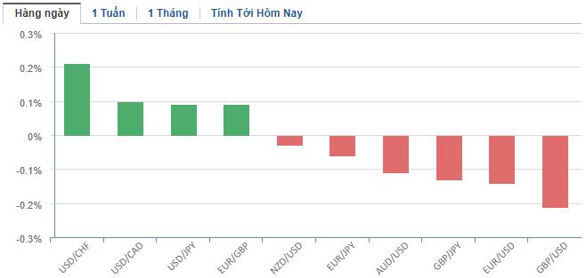 Thị trường ngoại hối hôm nay 24/1: Yen Nhật quay đầu giảm vì nhà đầu tư đã bình tĩnh hơn trước tin virus viêm phổi Vũ Hán - Ảnh 2.