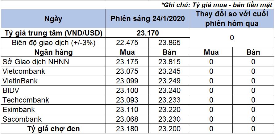 Tỷ giá USD hôm nay 24/1: Giá USD ngân hàng không đổi - Ảnh 1.