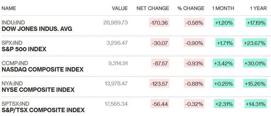 Chứng khoán Mỹ giảm điểm, Dow Jones mất mốc 29.000 giữa lo ngại virus corona lan rộng