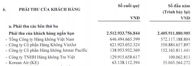 Tổng Công ty Cảng hàng không (ACV) lãi quí IV gấp đôi cùng kì, tiền mặt và gửi ngân hàng trên 31.000 tỉ đồng - Ảnh 4.