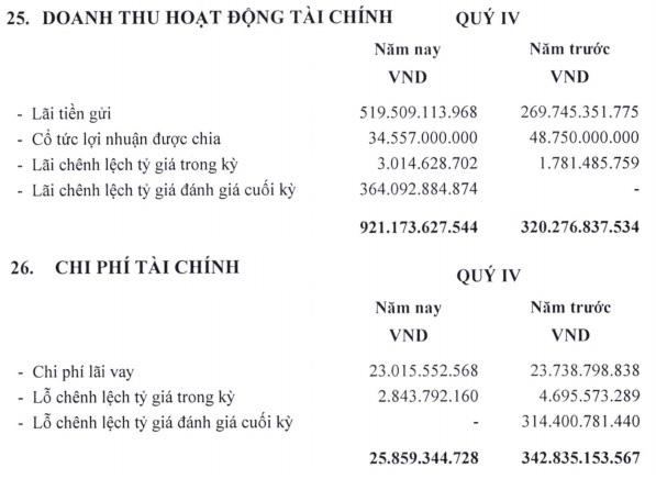 Tổng Công ty Cảng hàng không (ACV) lãi quí IV gấp đôi cùng kì, tiền mặt và gửi ngân hàng trên 31.000 tỉ đồng - Ảnh 3.
