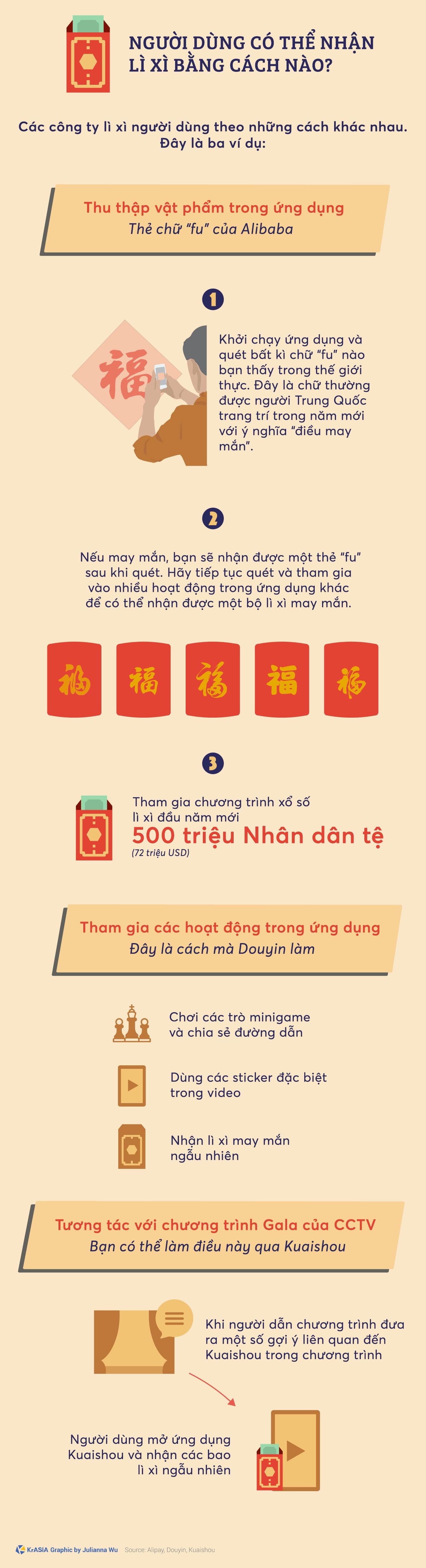 [Infographic] Cơn mưa lì xì 10 tỉ nhân dân tệ từ các công ty công nghệ Trung Quốc dịp Tết Nguyên đán - Ảnh 2.