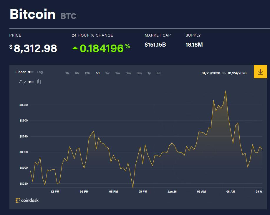 Chỉ số giá bitcoin hôm nay (26/1) (nguồn: CoinDesk)