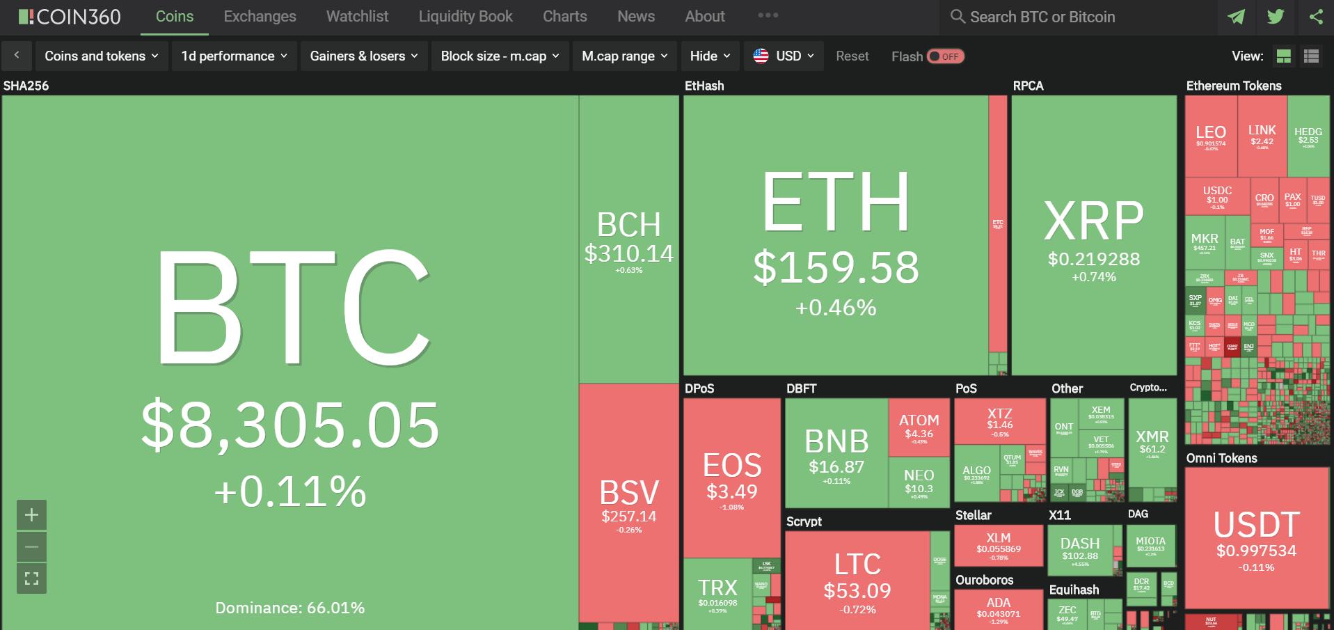 Toàn cảnh thị trường tiền kĩ thuật số hôm nay (26/1) (Nguồn: Coin360.com)