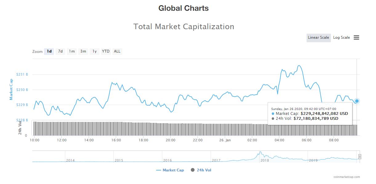 Tổng giá trị thị trường và khối lượng giao dịch tiền kĩ thuật số hôm nay (26/1) (nguồn: CoinMarketCap)