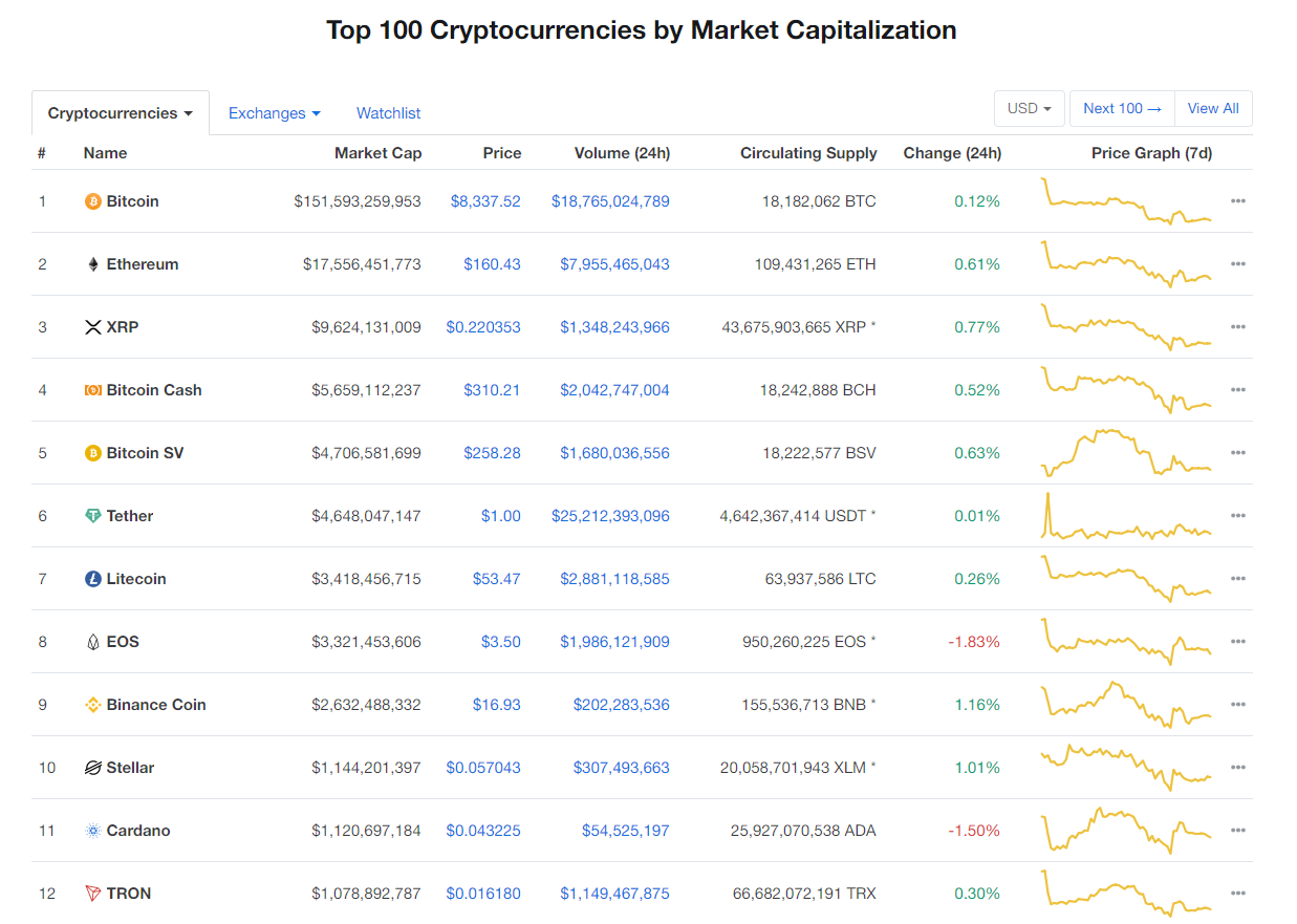 Nhóm 10 đồng tiền kĩ thuật số hàng đầu theo giá trị thị trường hôm nay (26/1) (nguồn: CoinMarketCap)