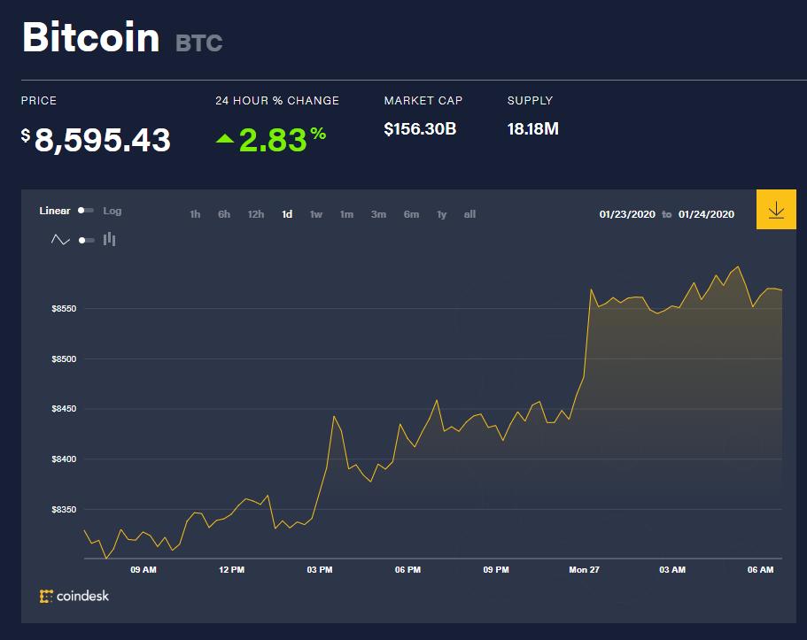 Chỉ số giá bitcoin hôm nay (27/1) (nguồn: CoinDesk)