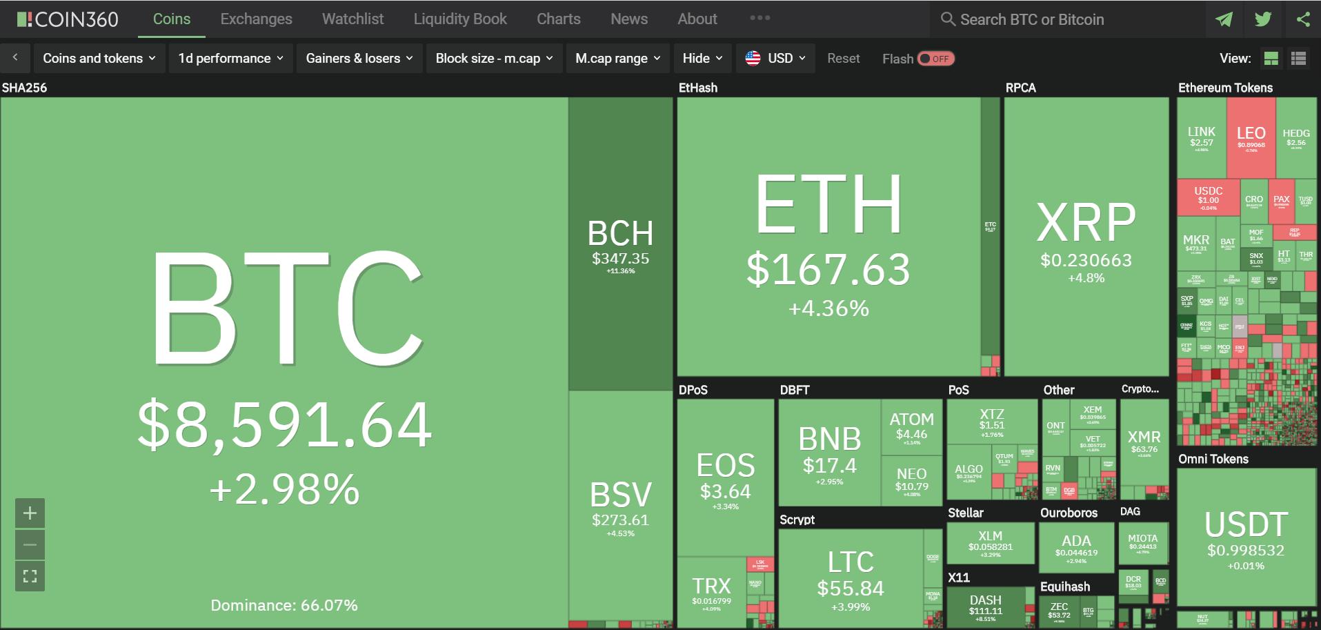 Toàn cảnh thị trường tiền kĩ thuật số hôm nay (27/1) (Nguồn: Coin360.com)
