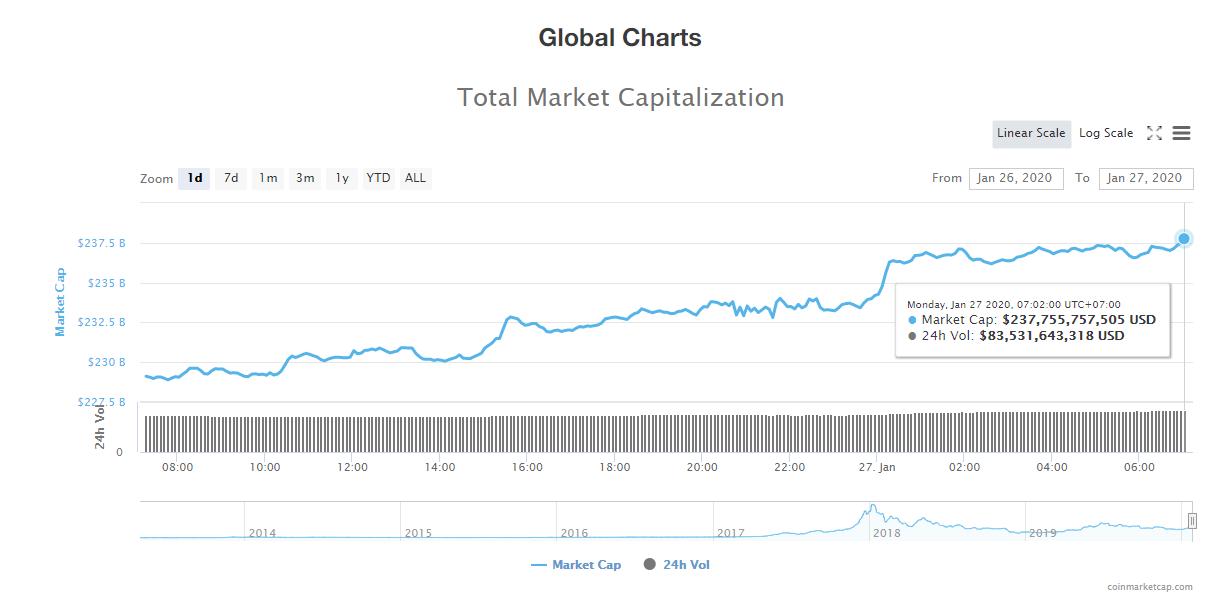 Tổng giá trị thị trường và khối lượng giao dịch tiền kĩ thuật số hôm nay (27/1) (nguồn: CoinMarketCap)