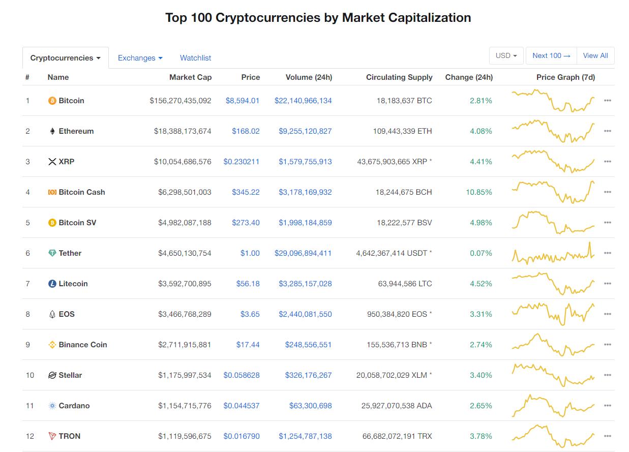 Nhóm 10 đồng tiền kĩ thuật số hàng đầu theo giá trị thị trường hôm nay (27/1) (nguồn: CoinMarketCap)