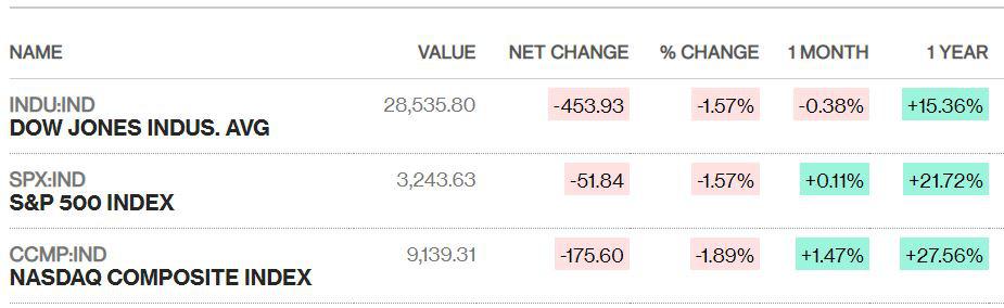 Chứng khoán Mỹ lao dốc, Dow Jones bay hơn 450 điểm giữa lúc virus corona lây lan nhanh - Ảnh 1.
