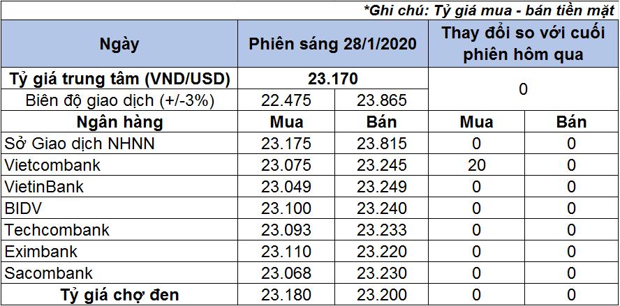 Tỷ giá USD hôm nay 28/1: Ít thay đổi tại các ngân hàng - Ảnh 1.