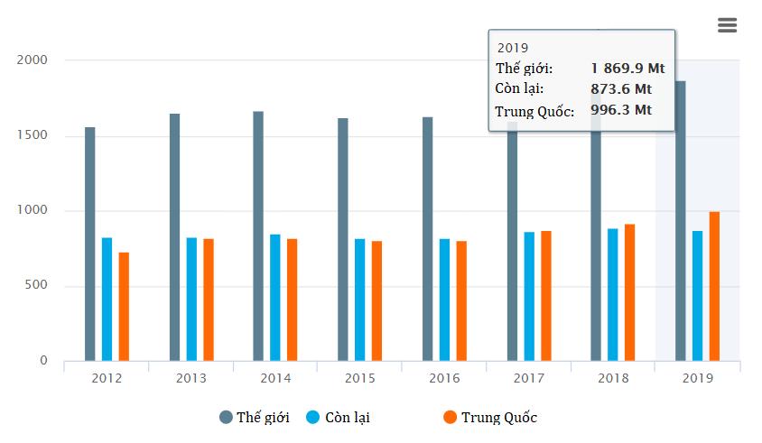 Worldsteel: Sản lượng thép thô toàn cầu tăng 3,4% năm 2019 - Ảnh 1.