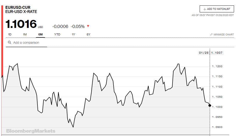 Tỷ giá đồng Euro hôm nay 29/1: Giảm xuống mức thấp nhất 7 tuần so với USD - Ảnh 2.