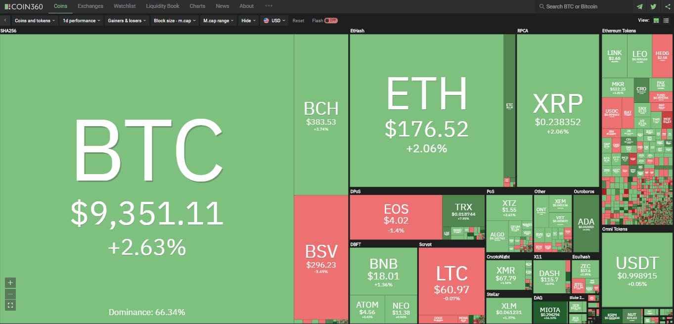 Toàn cảnh thị trường tiền kĩ thuật số hôm nay (29/1) (Nguồn: Coin360.com)