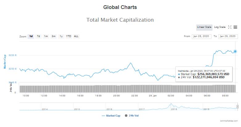 Tổng giá trị thị trường và khối lượng giao dịch tiền kĩ thuật số hôm nay (29/1) (nguồn: CoinMarketCap)