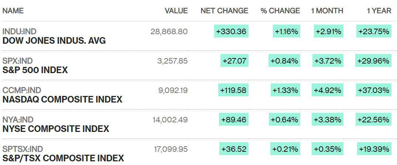 Dow Jones tăng 330 điểm phiên đầu năm, chứng khoán Mỹ đồng loạt lập đỉnh mới - Ảnh 1.