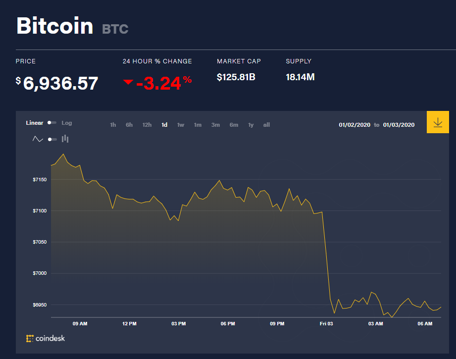 Chỉ số giá bitcoin hôm nay (3/1) (nguồn: CoinDesk)