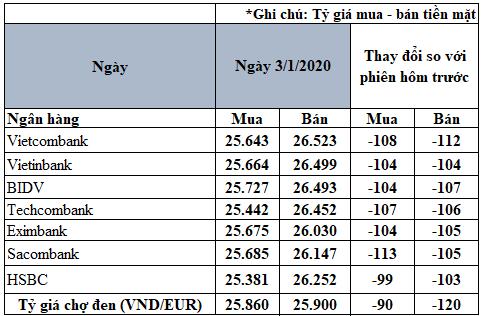 Tỷ giá đồng Euro hôm nay 3/1: Giá Euro trong nước quay đầu giảm mạnh - Ảnh 2.