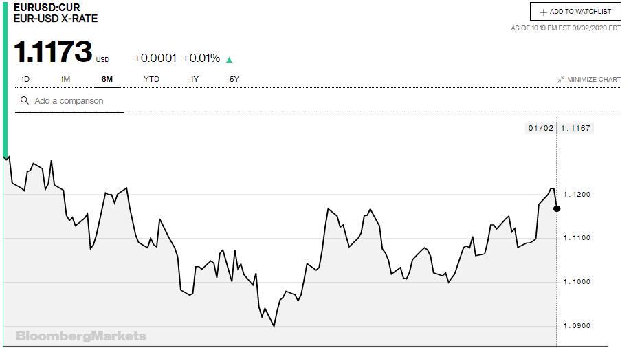 Tỷ giá đồng Euro hôm nay 3/1: Giá Euro trong nước quay đầu giảm mạnh - Ảnh 3.
