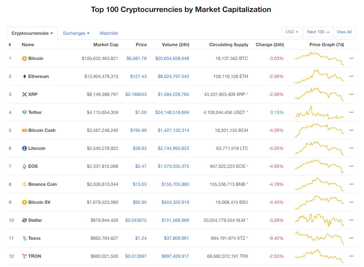 Nhóm 10 đồng tiền kĩ thuật số hàng đầu theo giá trị thị trường hôm nay (3/1) (nguồn: CoinMarketCap)